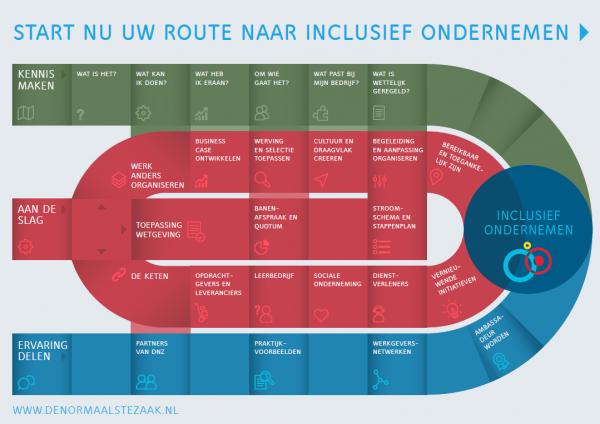 Routkaart Inclusief Ondernemen