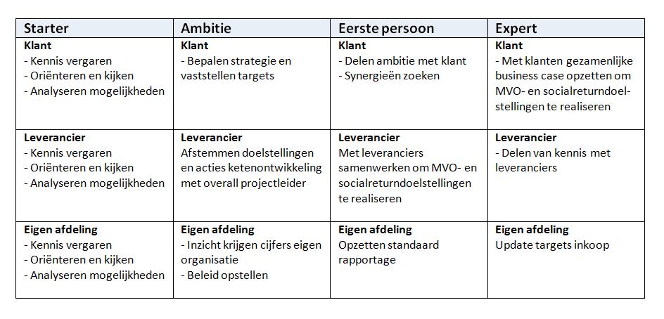 voorbeeld-acties-per-volwassenheidsniveau3