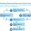 Handreiking Partnerships voor meer banen vernieuwd